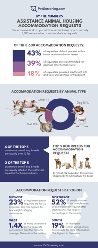 Infographic: Assistance Animals by the numbers